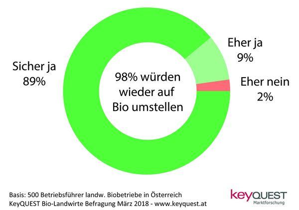 0861467b49 Bio Landwirte PR - KeyQUEST Marktforschung